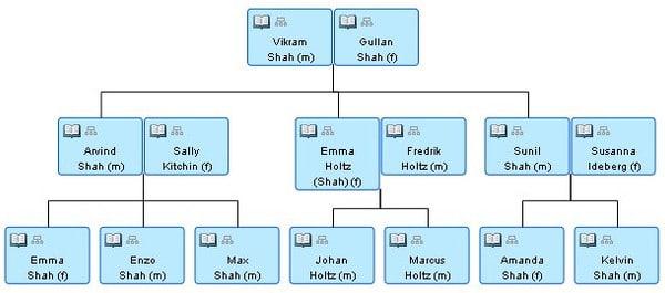 Family Tree - családfa megjelenítő bővítmény WordPresshez